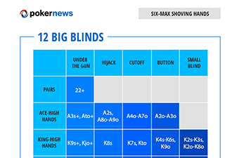Poker Range Charts to Play Winning Poker Tournaments: Six-Max Hands 12 Big Blinds