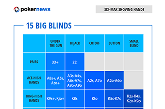 Poker Range Charts to Play Winning Poker Tournaments: Six-Max Hands 15 Big Blinds